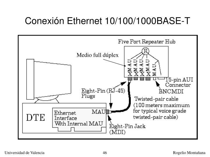 Conexión Ethernet 10/100/1000BASE-T