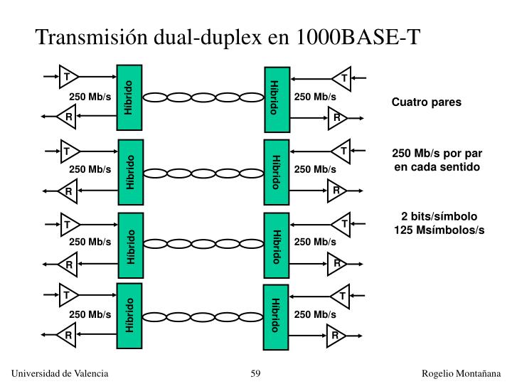 Transmisión dual-duplex en 1000BASE-T