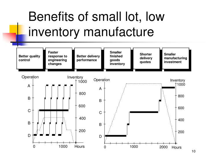 Benefits of small lot, low inventory manufacture