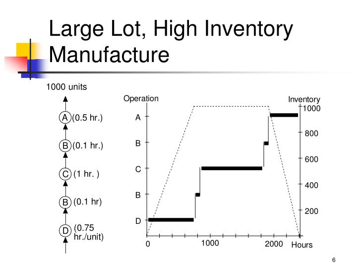 Large Lot, High Inventory Manufacture