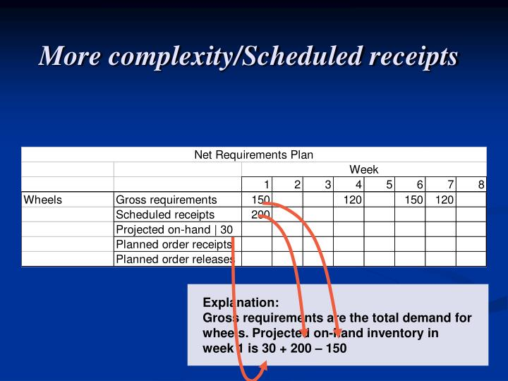 More complexity/Scheduled receipts