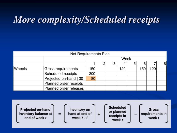 Scheduled or planned receipts in week