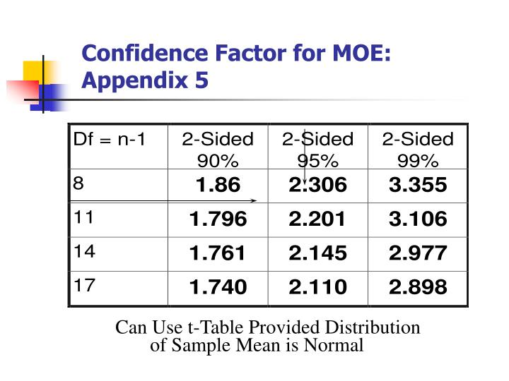 Confidence Factor for MOE: Appendix 5