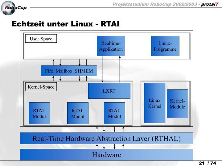 Echtzeit unter Linux - RTAI