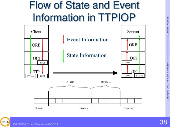Flow of State and Event Information in TTPIOP