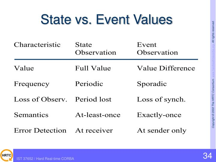 State vs. Event Values
