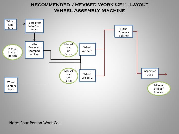 Recommended /Revised Work Cell Layout