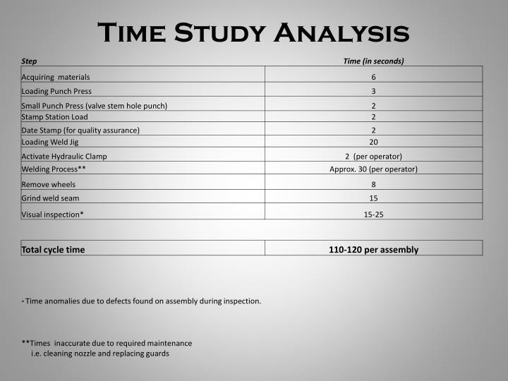 Time Study Analysis