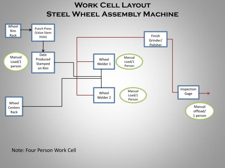 Work Cell Layout