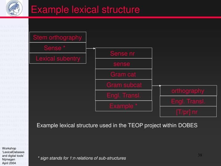 Example lexical structure