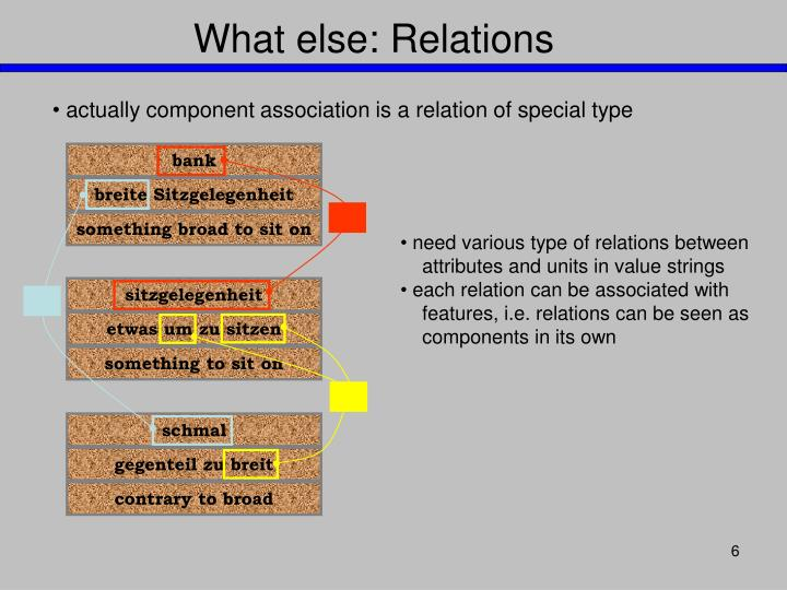 actually component association is a relation of special type