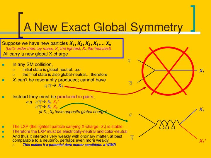 A New Exact Global Symmetry
