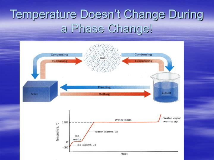 Temperature Doesn't Change During a Phase Change!