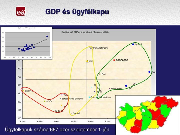 GDP és ügyfélkapu