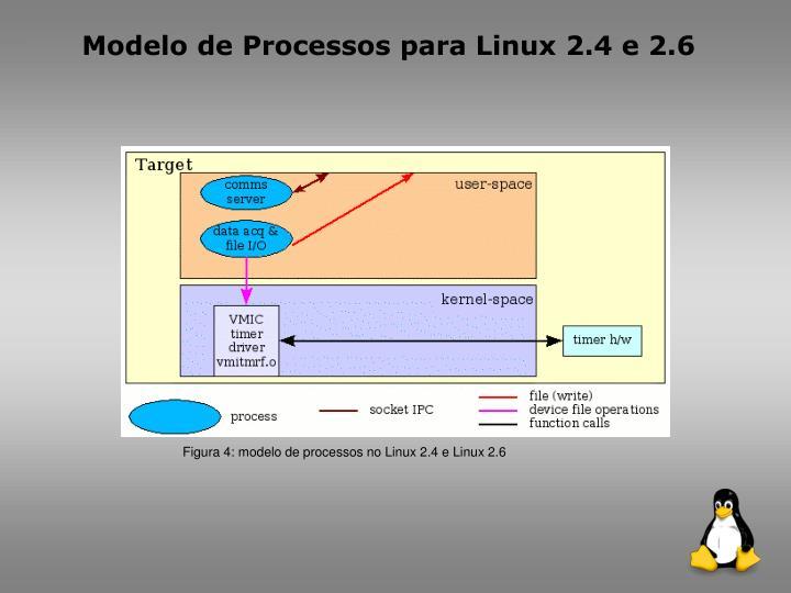 Modelo de Processos para Linux 2.4 e 2.6