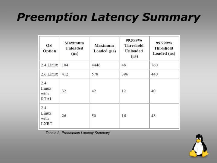Preemption Latency Summary