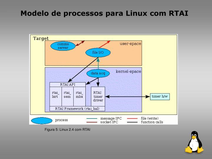 Modelo de processos para Linux com RTAI