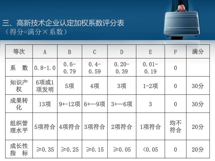 三、高新技术企业认定加权系数评分表