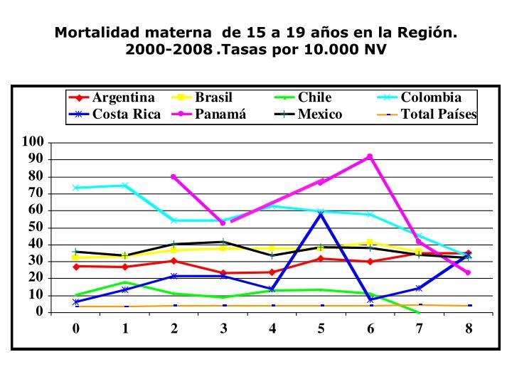 Mortalidad materna  de 15 a 19 años en la Región. 2000-2008