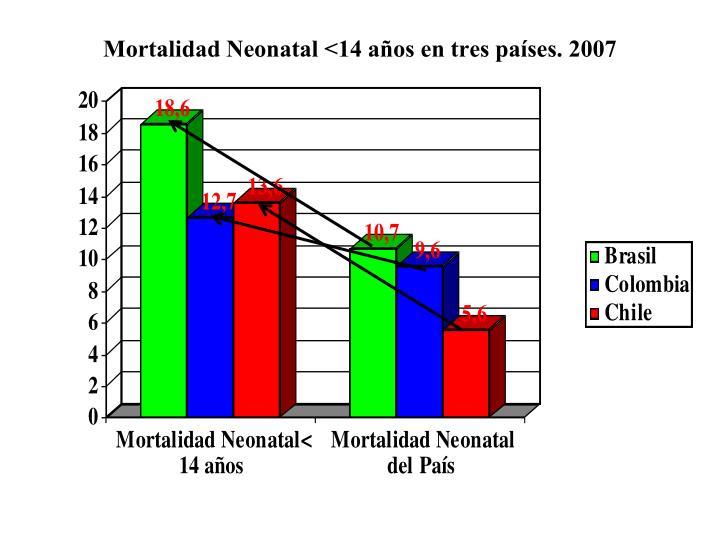 Mortalidad Neonatal <14 años en tres países. 2007