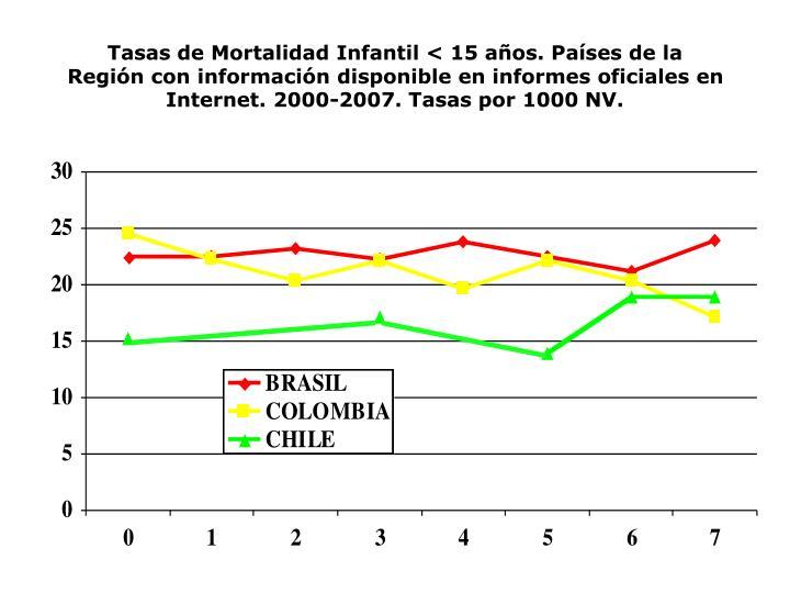 Tasas de Mortalidad Infantil < 15 años. Países de la Región con información disponible en informes oficiales en Internet. 2000-2007. Tasas por 1000 NV.
