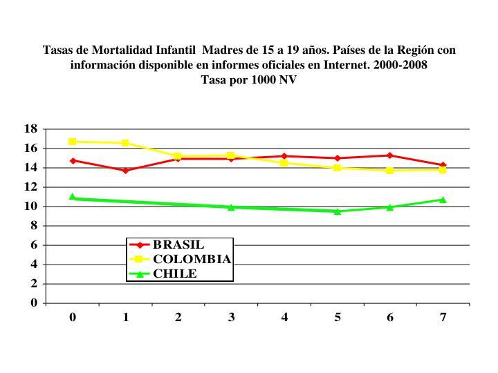 Tasas de Mortalidad Infantil  Madres de 15 a 19 años. Países de la Región con información disponible en informes oficiales en Internet. 2000-2008