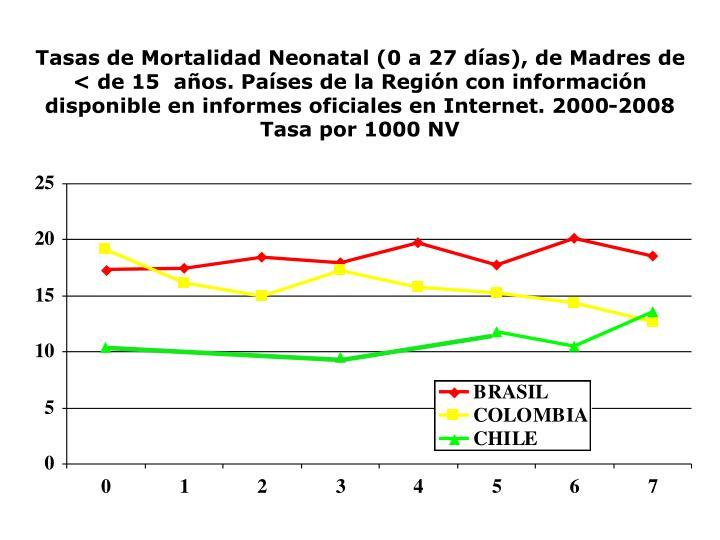 Tasas de Mortalidad Neonatal (0 a 27 días), de Madres de < de 15  años. Países de la Región con información disponible en informes oficiales en Internet. 2000-2008