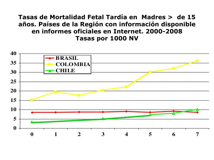 Tasas de Mortalidad Fetal Tardía en  Madres >  de 15 años. Países de la Región con información disponible en informes oficiales en Internet. 2000-2008