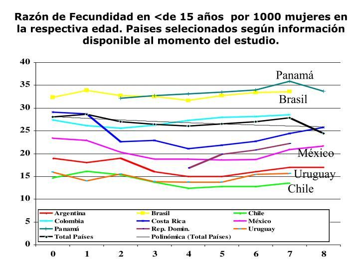 Razón de Fecundidad en <de 15 años  por 1000 mujeres en la respectiva edad. Paises selecionados según información disponible al momento del estudio.