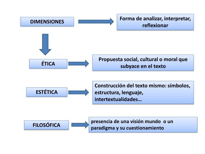 Forma de analizar, interpretar, reflexionar