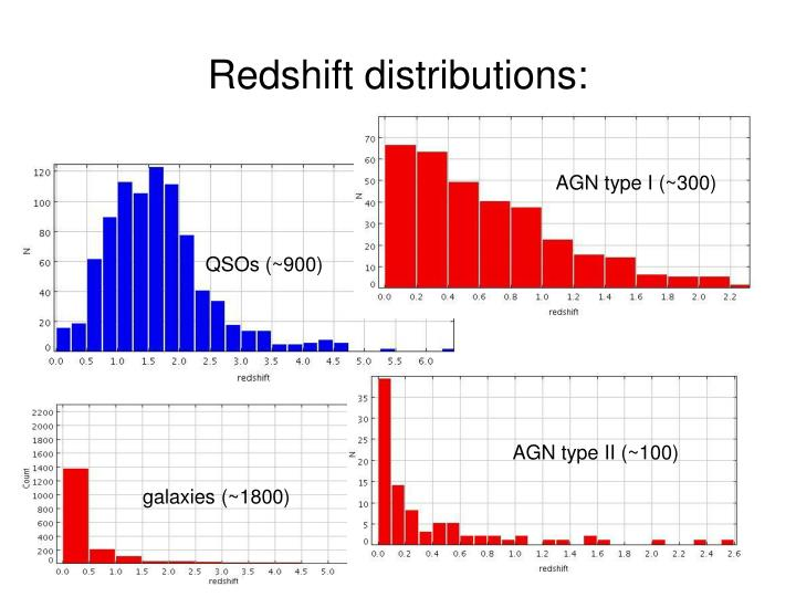 Redshift distributions: