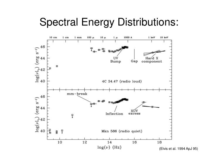 Spectral Energy Distributions: