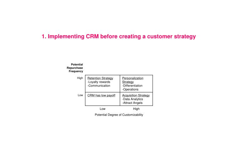1. Implementing CRM before creating a customer strategy