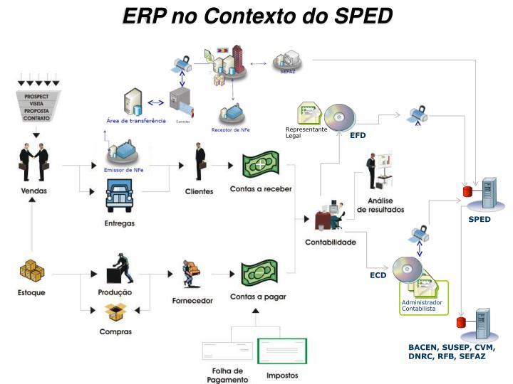 ERP no Contexto do SPED