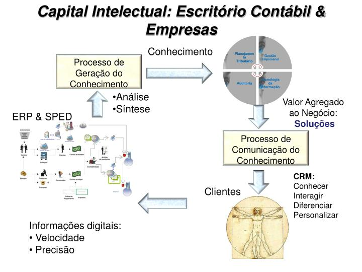 Capital Intelectual: Escritório Contábil & Empresas