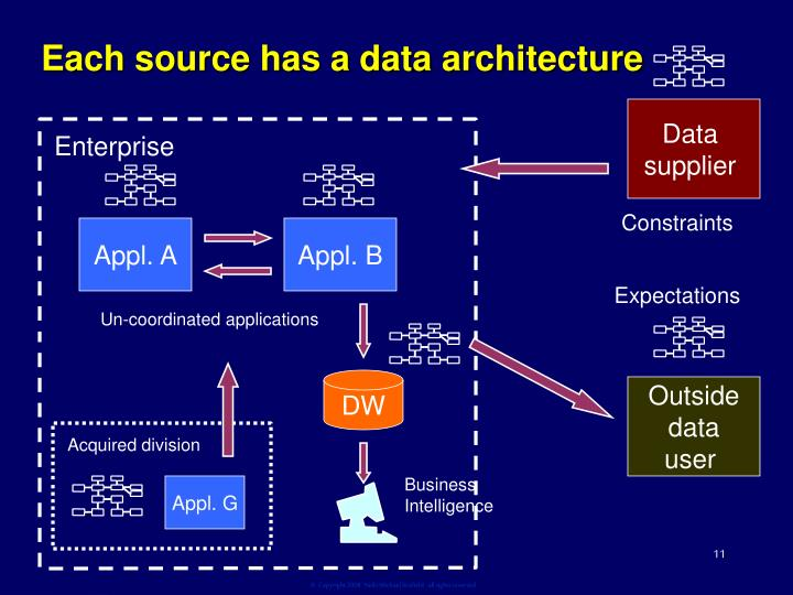 Each source has a data architecture