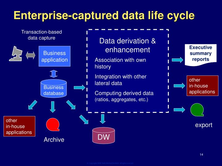 Enterprise-captured data life cycle
