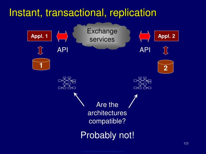 Instant, transactional, replication