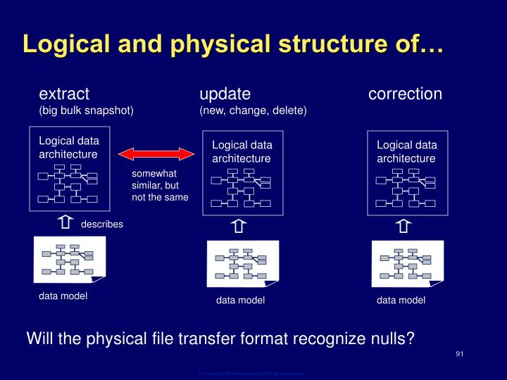 Logical and physical structure of…