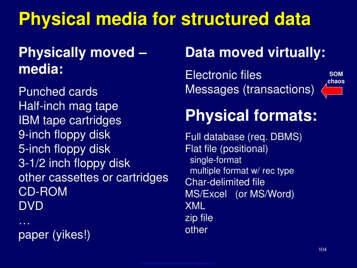 Physical media for structured data