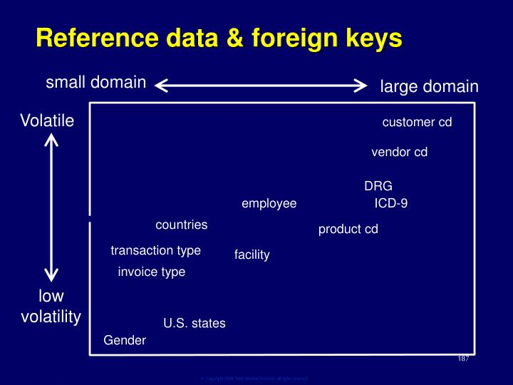 Reference data & foreign keys