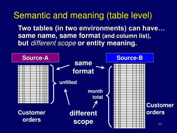 Semantic and meaning (table level)