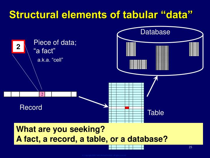 "Structural elements of tabular ""data"""