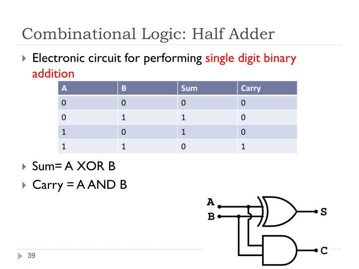 Combinational Logic: Half Adder
