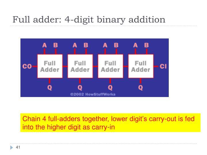 Full adder: 4-digit binary addition