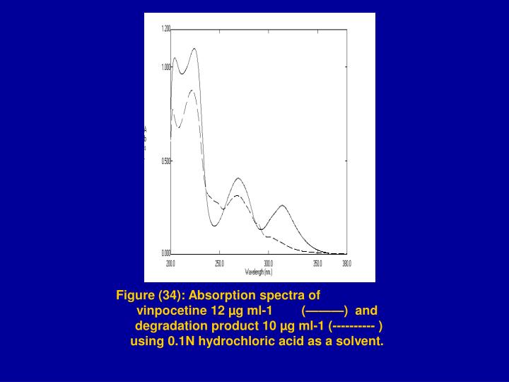 Figure (34): Absorption spectra of