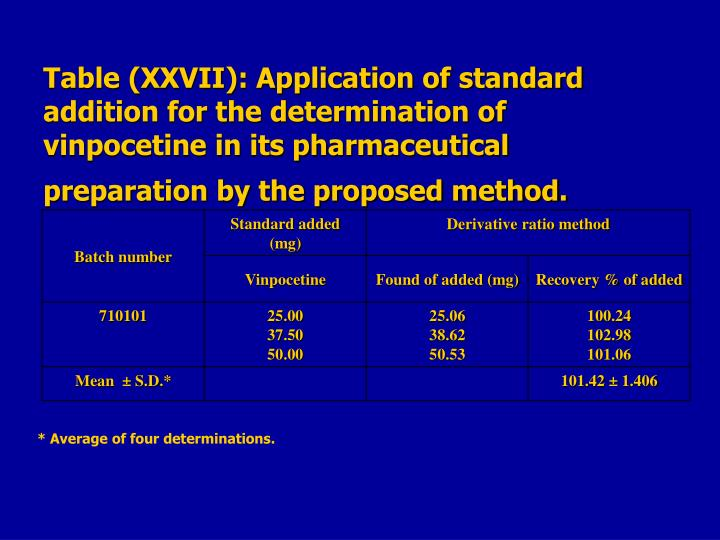 Table (XXVII): Application of standard addition for the determination of vinpocetine in its pharmaceutical preparation by the proposed method.
