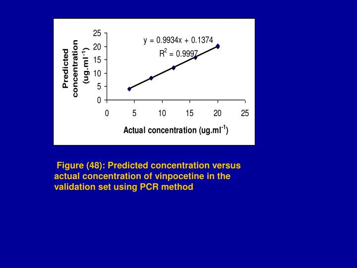 Figure (48): Predicted concentration versus actual concentration of vinpocetine in the validation set using PCR method