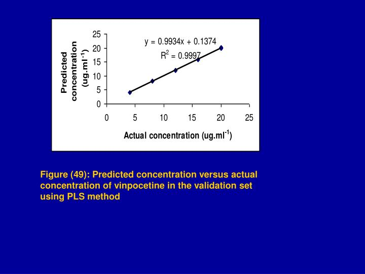 Figure (49): Predicted concentration versus actual concentration of vinpocetine in the validation set using PLS method