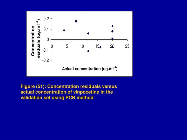 Figure (51): Concentration residuals versus actual concentration of vinpocetine in the validation set using PCR method